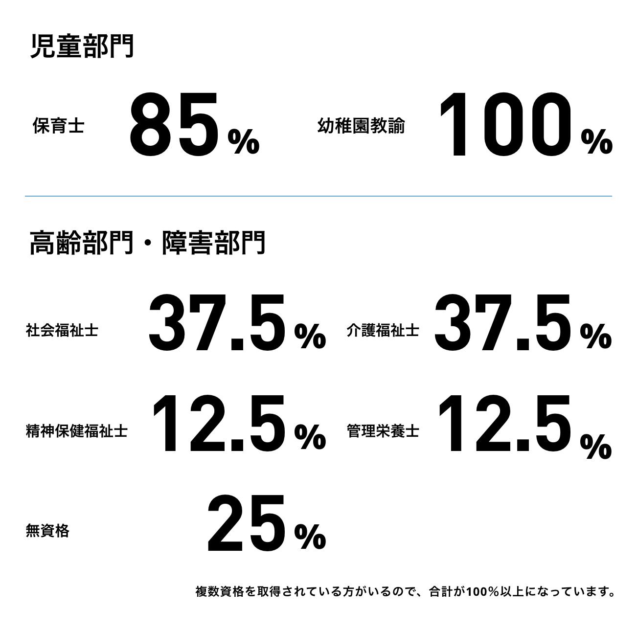 保育士:68%/社会福祉士:12%/これから取得:31%