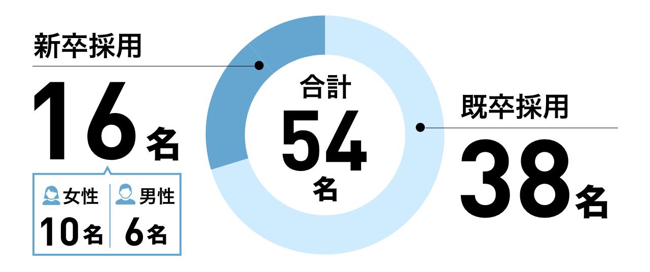 学卒:16名(男性6名、女性10名)/既卒:38名